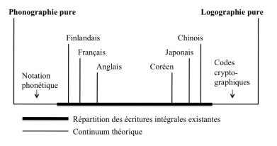 Continuum sémiotique des écritures