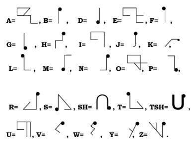 Alphabet Afrika