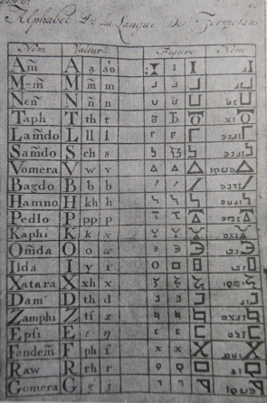 Alphabet secondaire de Formose selon George Psalmanazar